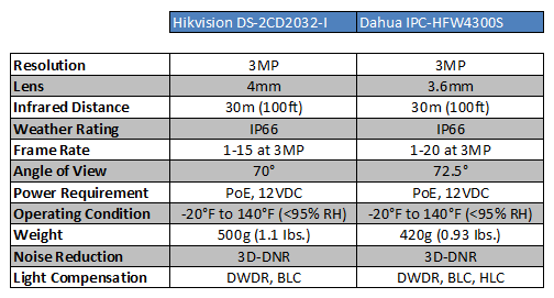 Hikvision DS-2CD2032-I vs  Dahua IPC-HFW4300S / CCTV Camera