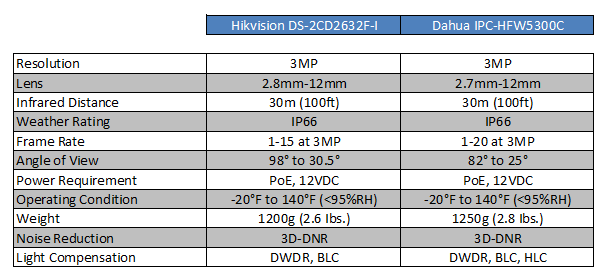 spec-comparison