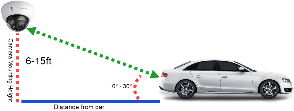 Demonstration of good license plate angle
