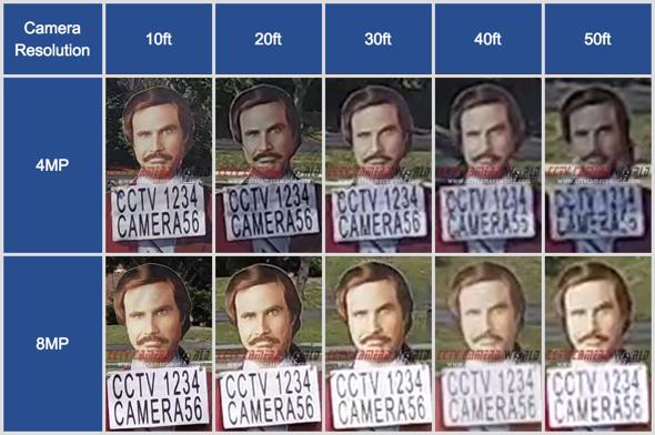 8MP ve 4MP kamera sensörlerinin yüz ayrıntı karşılaştırması
