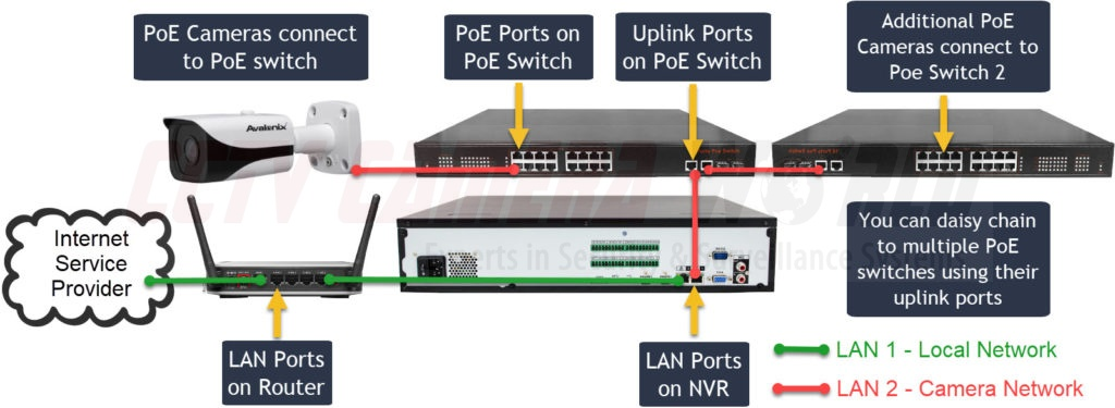 advanced setup with multiple PoE switches