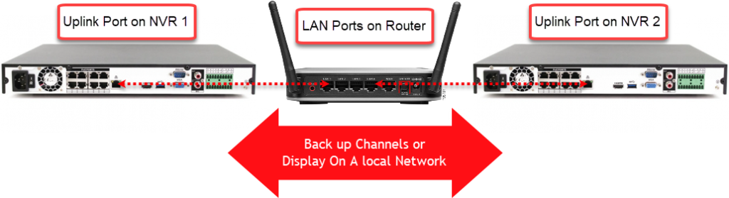 This image shows how to connect two recorders in a local network