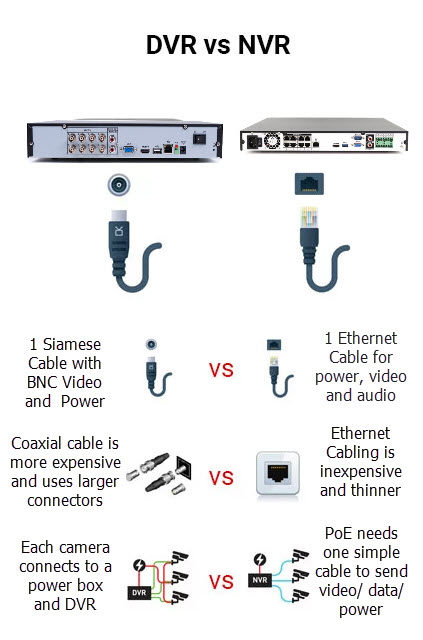 DVR vs NVR Comparison