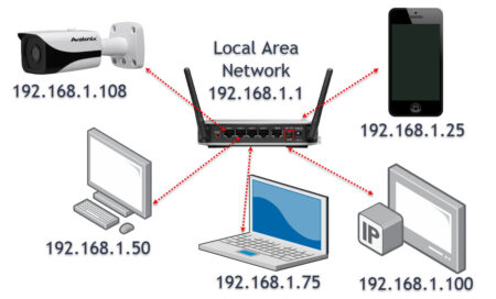 an example of a local area network