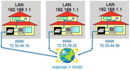 lan vs a wan