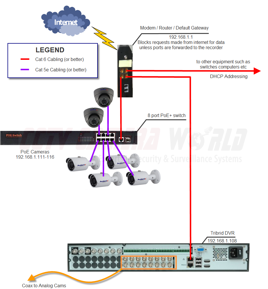 Tribrid DVR Network Diagram for IP Camera