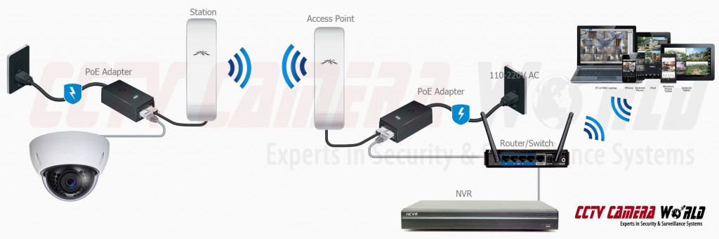 Wireless ip camera setup guide cctv camera world experts in using two access points for the stable and long range wireless transmission greentooth Images