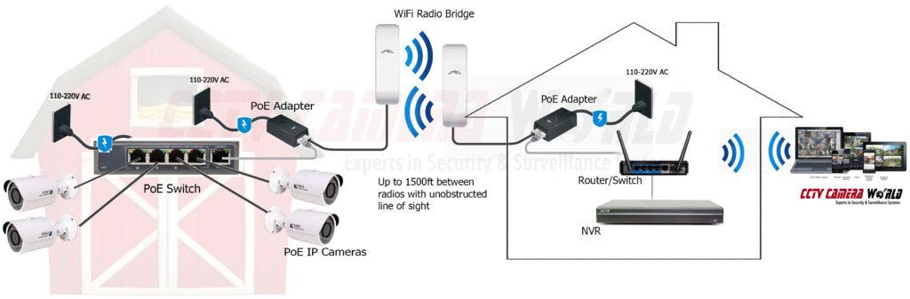 wifi bridge security camera system