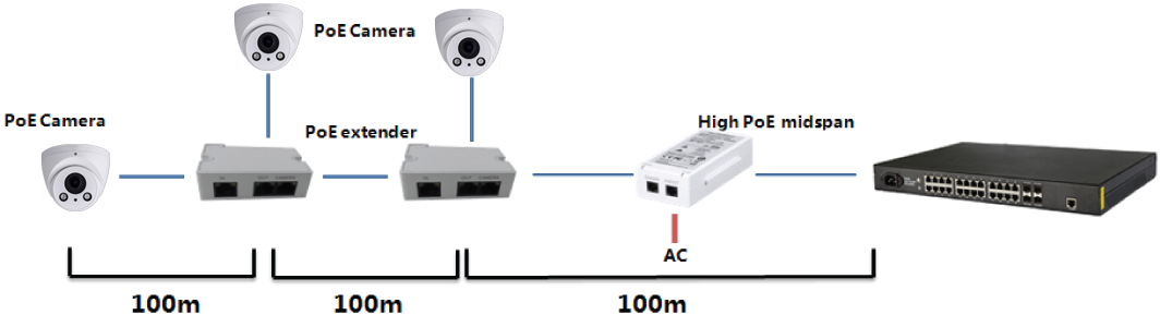 how to provide PoE power over distances longer than 300ft