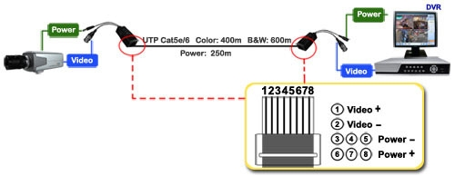 Balun Transmission on Poe Ip Camera Wiring Diagram