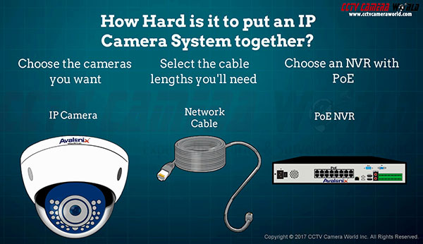 How IP Camera Systems Work