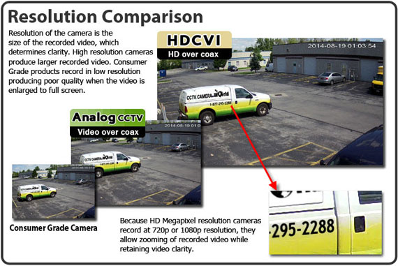 HDCVI 1080P Resolution Comparison to 700TVL
