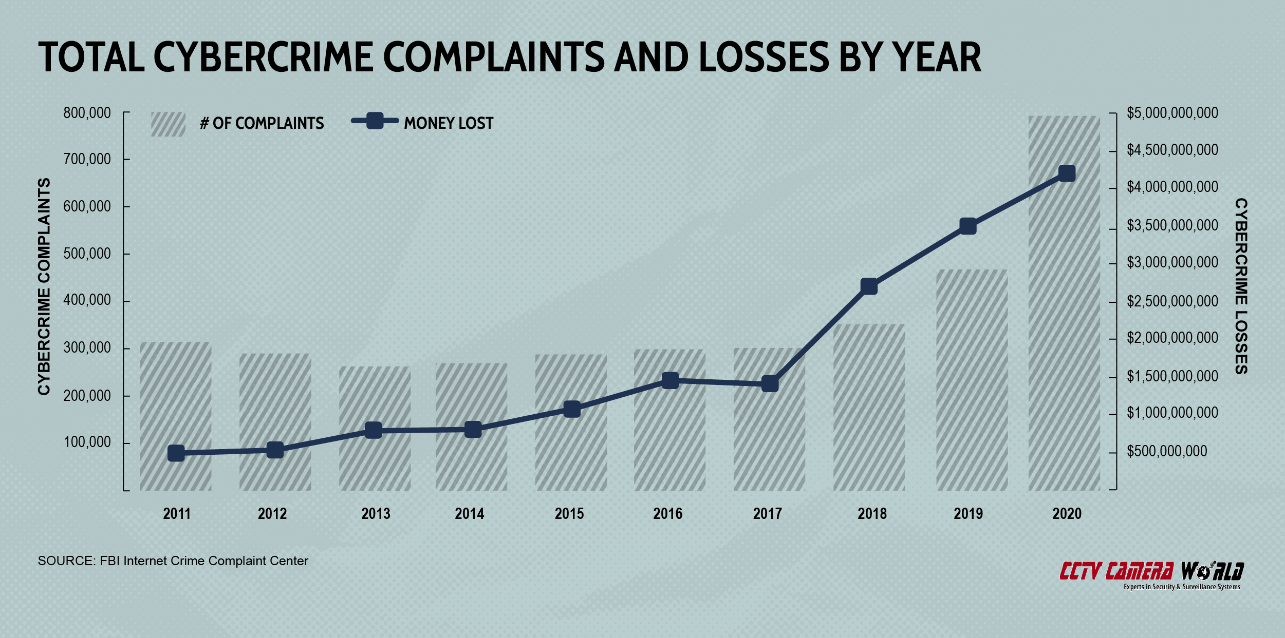 Total cybercrime complaints and losses by year